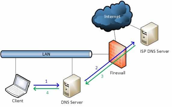 Stappen bij een DNS verzoek